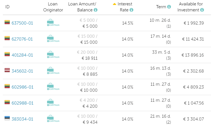 Capitalia p2p Loans