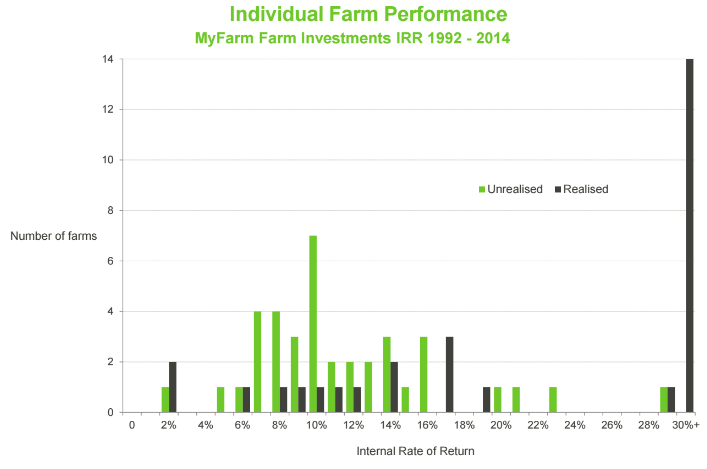 my farm investment performance